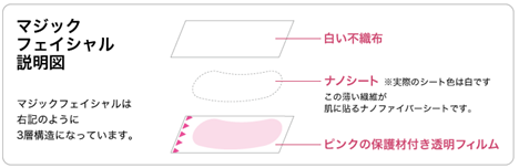マジックフェイシャルシートの構造