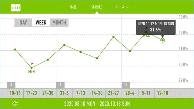 週ごとの体脂肪率の記録