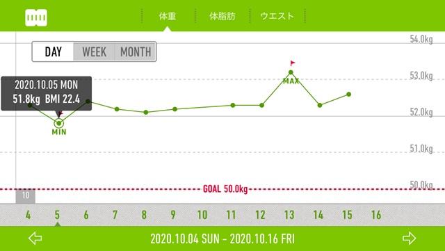 10月前半の体重グラフ