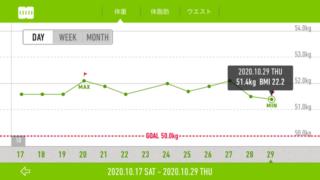 10月後半の体重グラフ